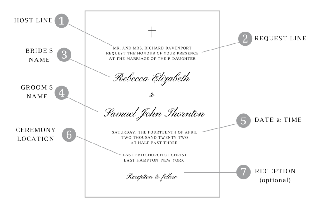 The anatomy of a Christian wedding invitation. How to write the wording so it follows etiquette while also being spiritually meaningful.